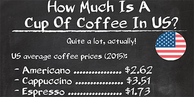 cost of coffee in us